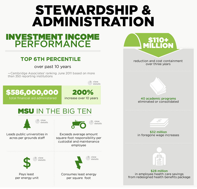 Infographic from 2012 MSU State of the University